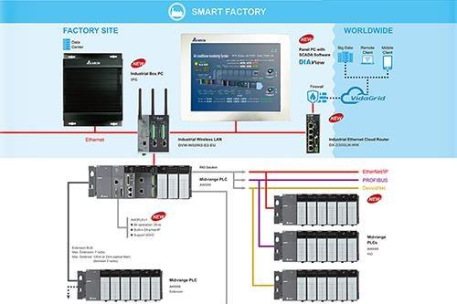 Delta представи широк спектър от решения за автоматизация и за контрол на енергопотреблението на Hannover Messe