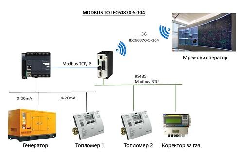 Комикон представи решение за предаване на данни към енергиен оператор