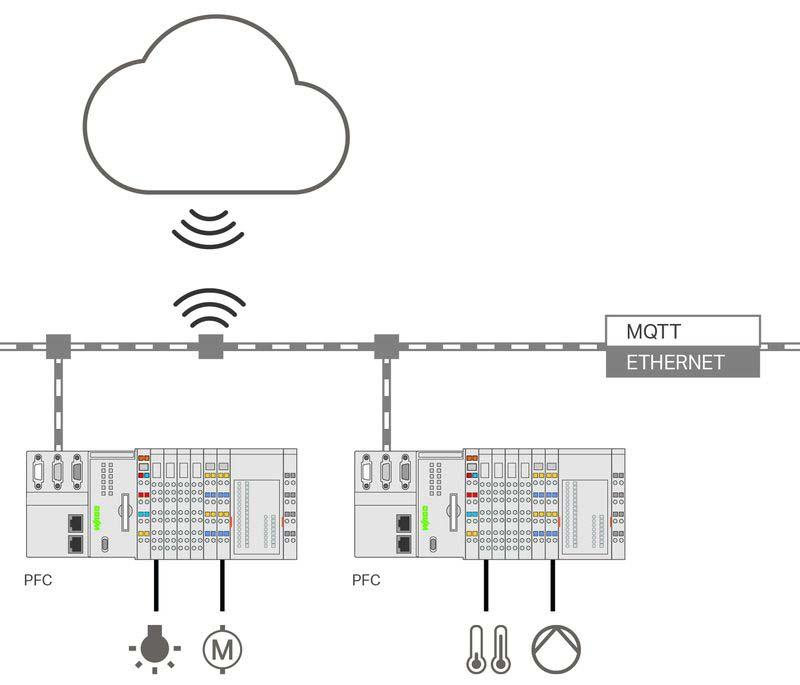 Плъгин превръща стандартния контролер в контролер за Internet of Things