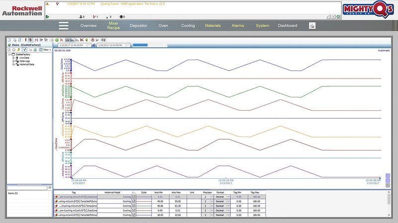 Rockwell Automation представи SCADA софтуер за оптимизиран мониторинг на процеси