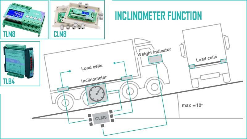 Софтуер с функция инклинометър за бордови системи за претегляне на Laumas