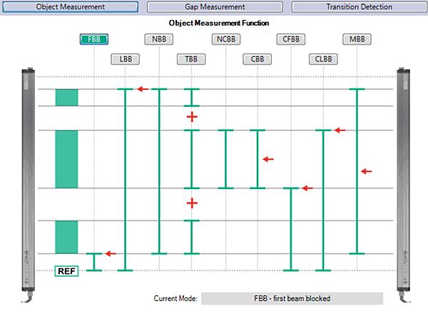 Измерващи светлинни завеси серия LGM от Pepperl+Fuchs