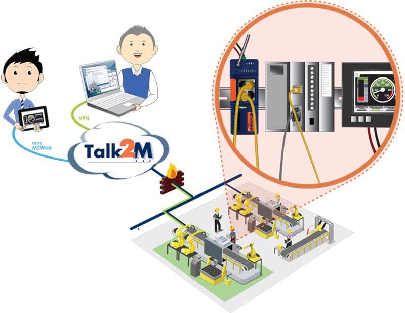 EWON Cosy и Talk2M – сигурна връзка с оборудването